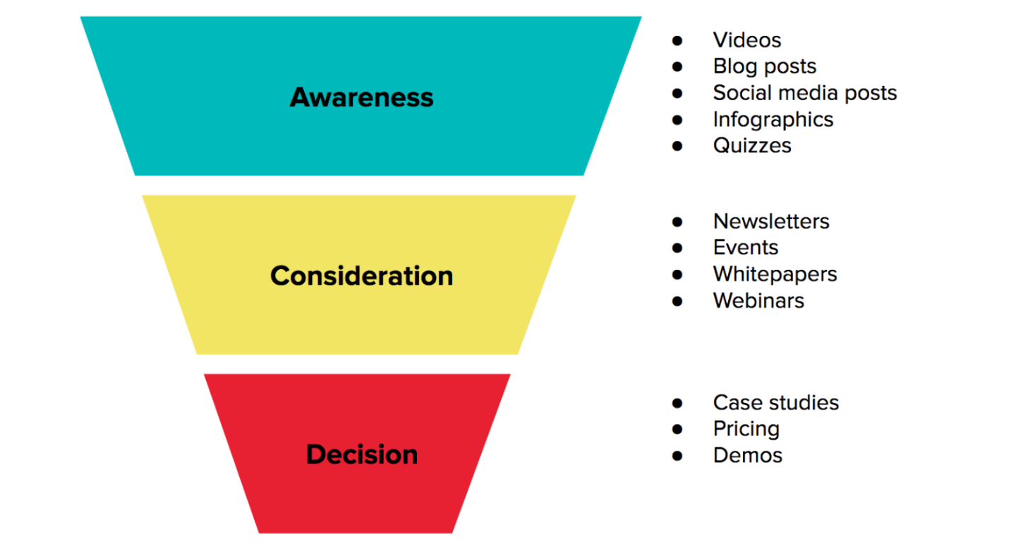 Create a content plan