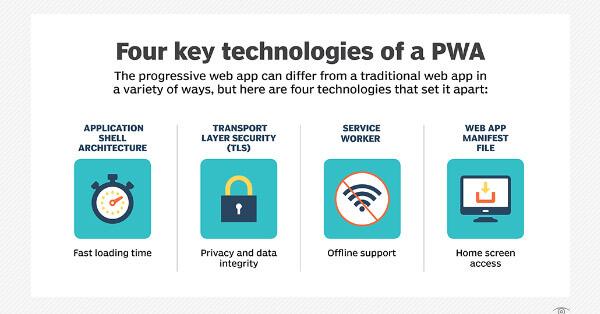 Four key technology of PWA