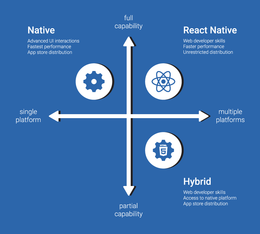React native blog image