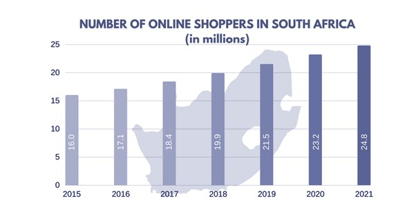 eCommerce South Africa, User in millions